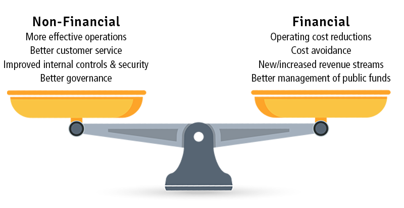 Figure 2 – Financial and Non-financial Benefits of Our Audits