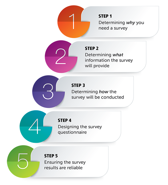 Figure 1 – Five Key Steps to Consider When Using a Survey in a Performance Audit