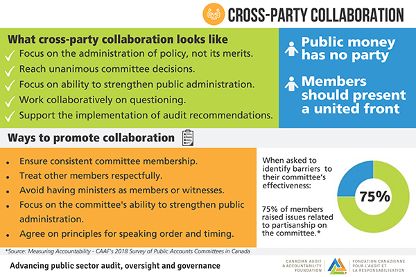 Cross-Party Collaboration