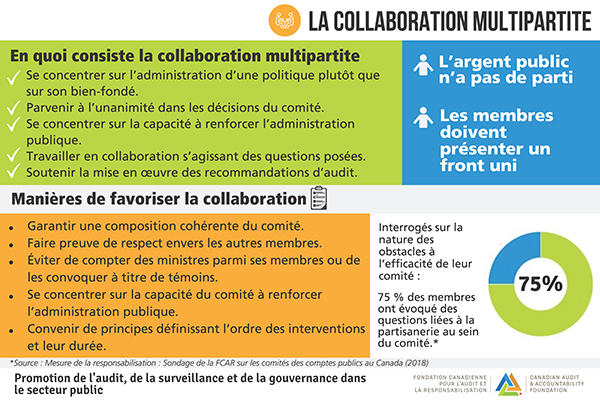 La collaboration multipartite